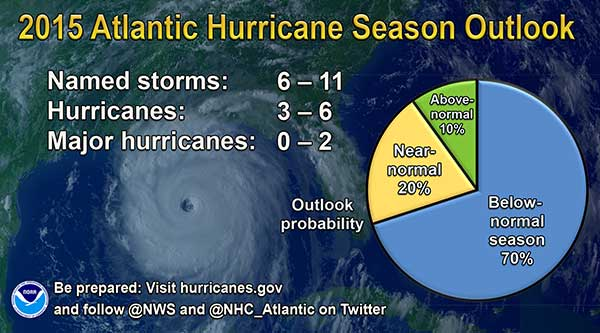 2015 Atlantic Hurricane Season Outlook